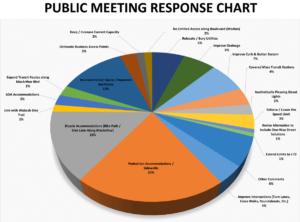 MacArthur Feasibility Study - Public Response Chart